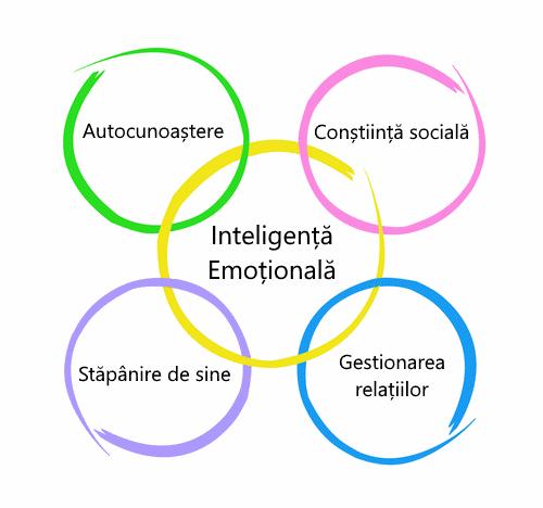 Inteligența emoțională și multiplele sale beneficii